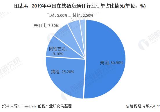 图表4:2019年中国在线酒店预订行业订单占比情况(单位:%)