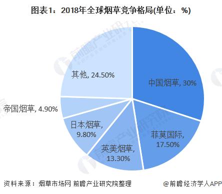 图表1:2018年全球烟草竞争格局(单位:%)