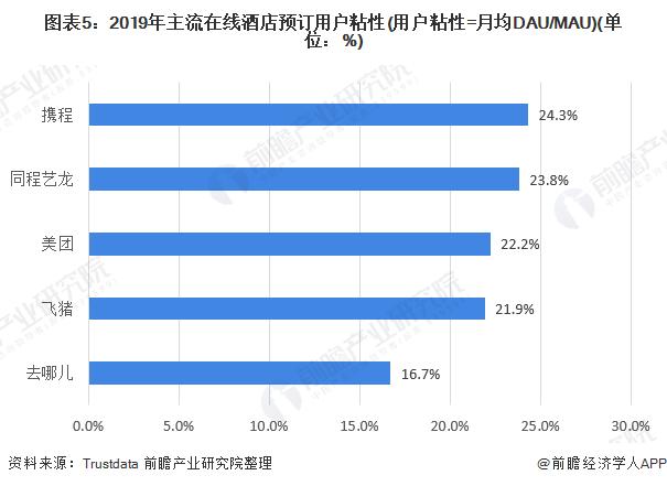 图表5:2019年主流在线酒店预订用户粘性(用户粘性=月均DAU/MAU)(单位:%)