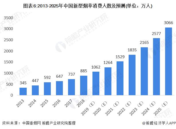 图表6:2013-2025年中国新型烟草消费人数及预测(单位:万人)