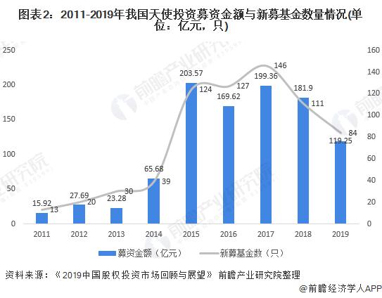 圖表2:2011-2019年我國天使投資募資金額與新募基金數量情況(單位:億元,只)