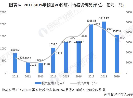 圖表6:2011-2019年我國VC投資市場投資情況(單位:億元,只)