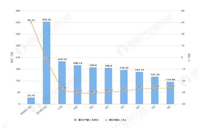 2020年2月前河南省塑料制品产量及增长情况图