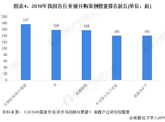 圖表4:2019年我國各行業被并購案例數量排名前五(單位:起)