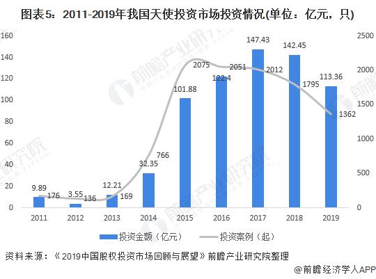 圖表5:2011-2019年我國天使投資市場投資情況(單位:億元,只)