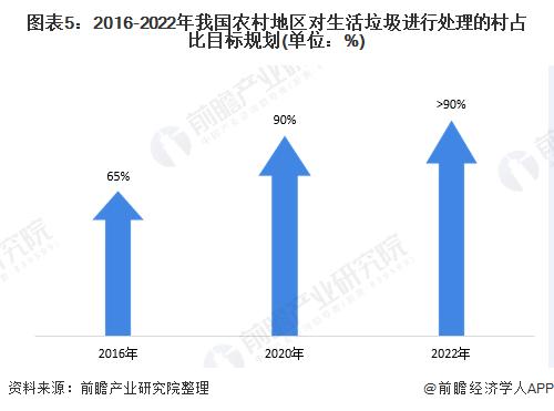 图表5:2016-2022年我国农村地区对生活垃圾进行处理的村占比目标规划(单位:%)