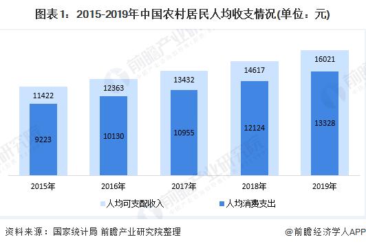 图表1:2015-2019年中国农村居民人均收支情况(单位:元)