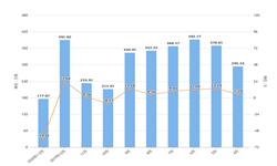2020年1-2月湖北省<em>磷矿</em>石产量及增长情况分析