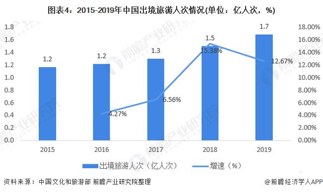 图表4:2015-2019年中国出境旅游人次情况(单位:亿人次,%)