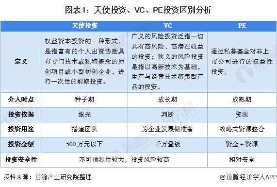 圖表1:天使投資、VC、PE投資區別分析