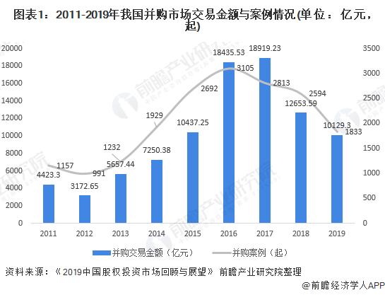 圖表1:2011-2019年我國并購市場交易金額與案例情況(單位:億元,起)