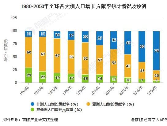 1980-2050年全球各大洲人口增长贡献率统计情况及预测