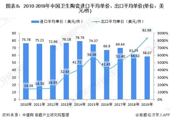 圖表8:2010-2019年中國衛生陶瓷進口平均單價、出口平均單價(單位:美元/件)
