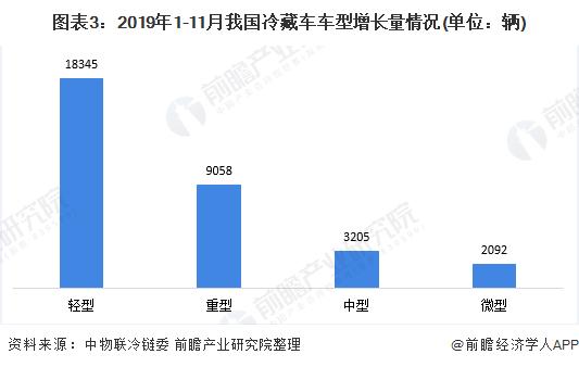 图表3:2019年1-11月我国冷藏车车型增长量情况(单位:辆)