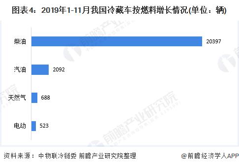 图表4:2019年1-11月我国冷藏车按燃料增长情况(单位:辆)