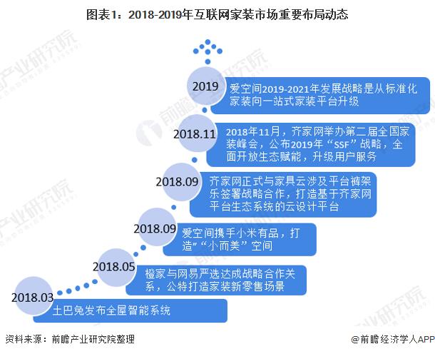 圖表1:2018-2019年互聯網家裝市場重要布局動態