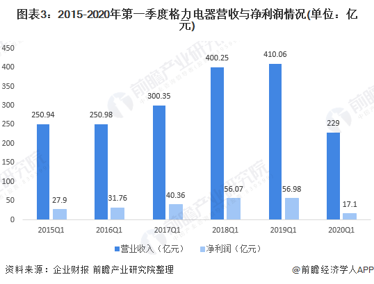 圖表3:2015-2020年第一季度格力電器營收與凈利潤情況(單位:億元)