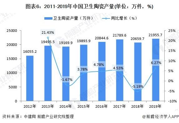 圖表6:2011-2019年中國衛生陶瓷產量(單位:萬件,%)