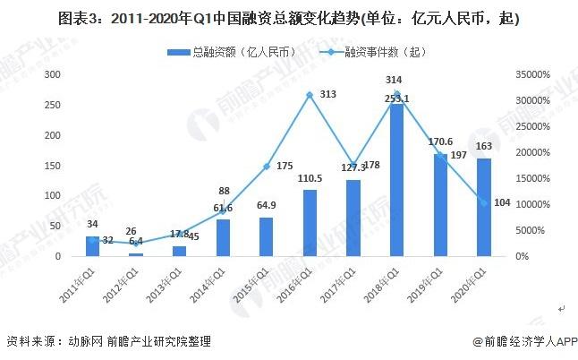 图表3:2011-2020年Q1中国融资总额变化趋势(单位:亿元人民币,起)