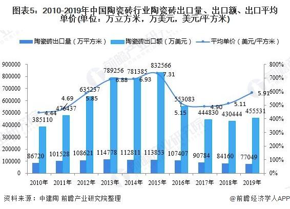 圖表5:2010-2019年中國陶瓷磚行業陶瓷磚出口量、出口額、出口平均單價(單位:萬立方米,萬美元,美元/平方米)