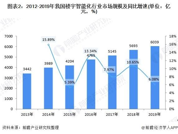 图表2:2012-2019年我国楼宇智能化行业市场规模及同比增速(单位:亿元,%)
