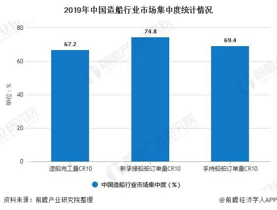 2019年中国造船行业市场集中度统计情况