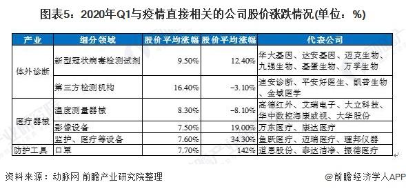 圖表5:2020年Q1與疫情直接相關的公司股價漲跌情況(單位:%)