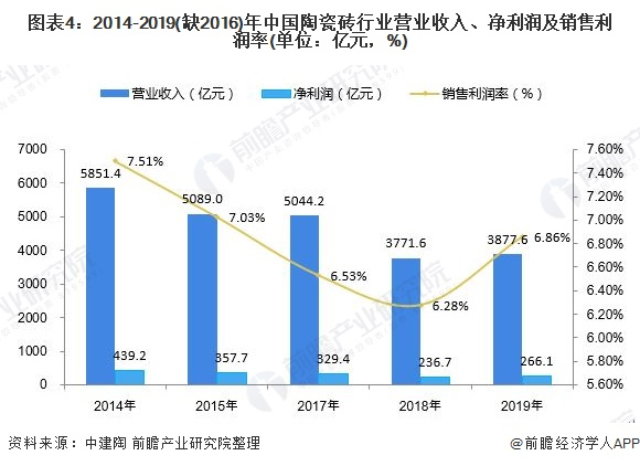 圖表4:2014-2019(缺2016)年中國陶瓷磚行業營業收入、凈利潤及銷售利潤率(單位:億元,%)