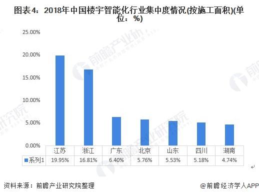 图表4:2018年中国楼宇智能化行业集中度情况(按施工面积)(单位:%)