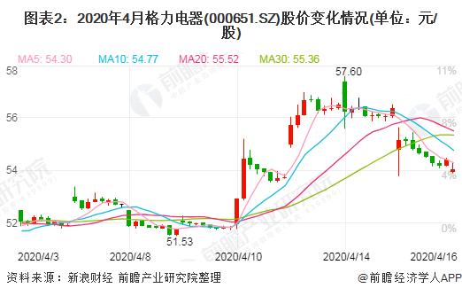 圖表2:2020年4月格力電器(000651.SZ)股價變化情況(單位:元/股)