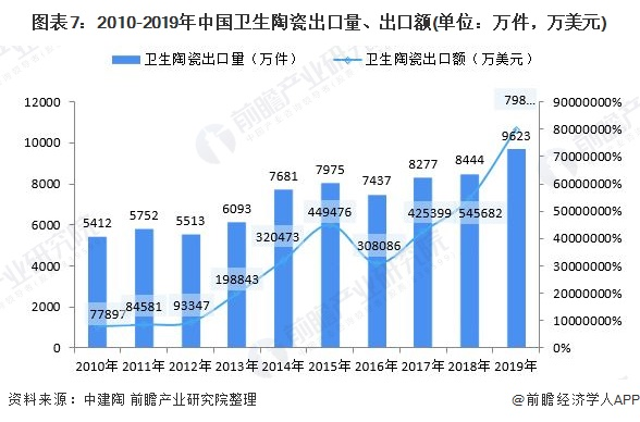 圖表7:2010-2019年中國衛生陶瓷出口量、出口額(單位:萬件,萬美元)