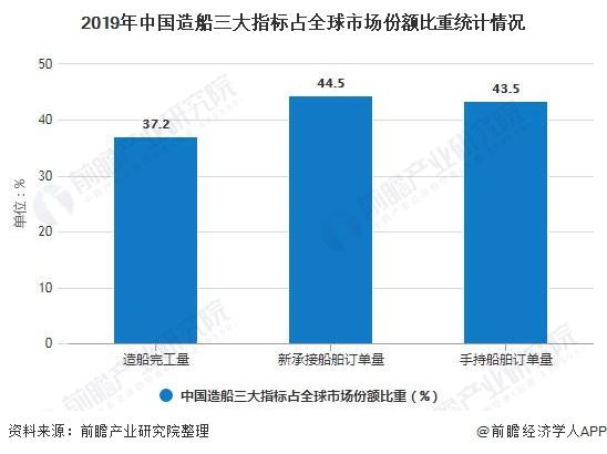 2019年中国造船三大指标占全球市场份额比重统计情况