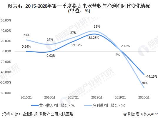 圖表4:2015-2020年第一季度格力電器營收與凈利潤同比變化情況(單位:%)