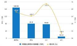 2020年1月中国乘用车行业<em>产销</em>量分析 产量超140万辆、销量超160万辆