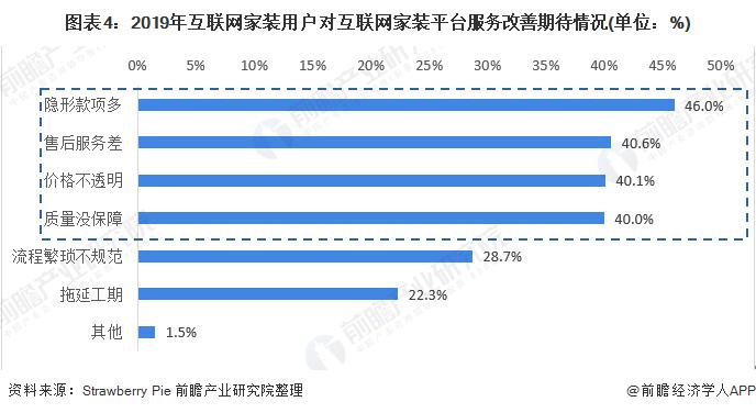 圖表4:2019年互聯網家裝用戶對互聯網家裝平臺服務改善期待情況(單位:%)