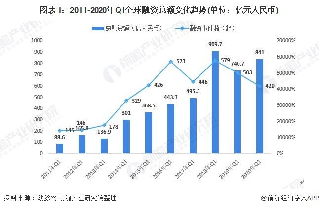 图表1:2011-2020年Q1全球融资总额变化趋势(单位:亿元人民币)