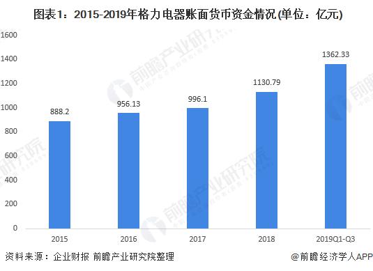 圖表1:2015-2019年格力電器賬面貨幣資金情況(單位:億元)
