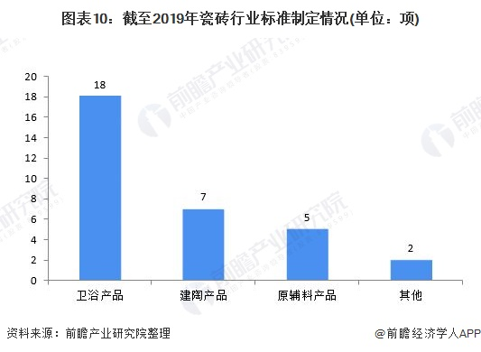 圖表10:截至2019年瓷磚行業標準制定情況(單位:項)