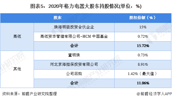 圖表5:2020年格力電器大股東持股情況(單位:%)