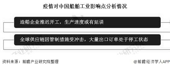 疫情对中国船舶工业影响点分析情况