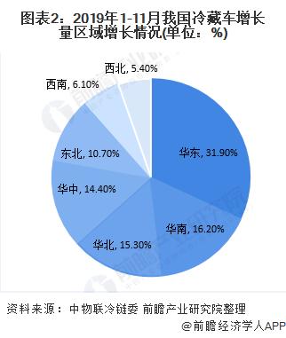图表2:2019年1-11月我国冷藏车增长量区域增长情况(单位:%)