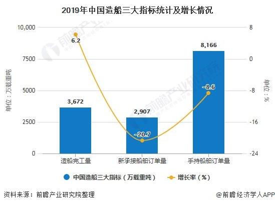 2019年中国造船三大指标统计及增长情况