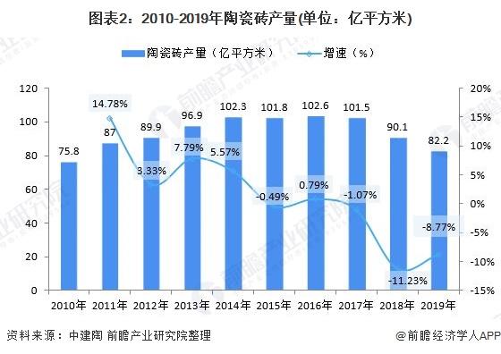 圖表2:2010-2019年陶瓷磚產量(單位:億平方米)