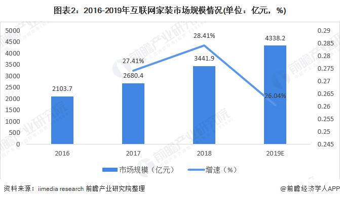 圖表2:2016-2019年互聯網家裝市場規模情況(單位:億元,%)