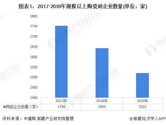 圖表1:2017-2019年規模以上陶瓷磚企業數量(單位:家)