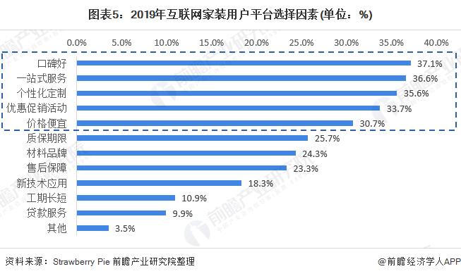 圖表5:2019年互聯網家裝用戶平臺選擇因素(單位:%)