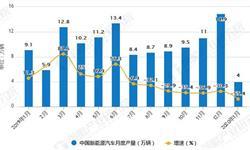 2020年1月中国<em>新能源</em><em>汽车</em>行业产销量分析:销量达到4.4万辆 同比下降54.4%
