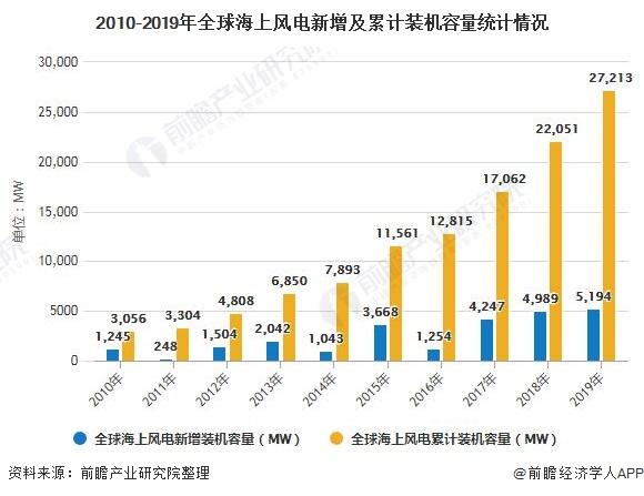 2010-2019年全球海上风电新增及累计装机容量统计情况