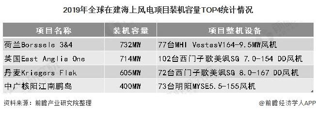 2019年全球在建海上風電項目裝機容量TOP4統計情況