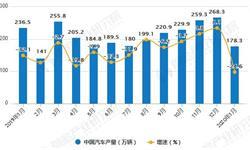 2020年1月中国汽车行业<em>产销</em>现状分析 产量将近180万辆、销量将近200万辆